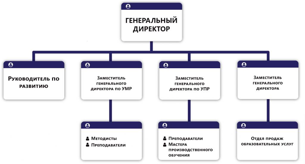 Структура Межотраслевой Институт ДПО